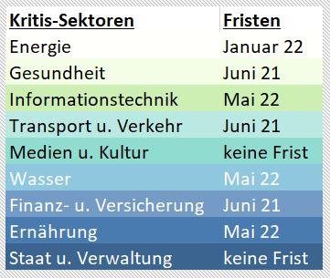 Kritis-Sektoren und Nachweis-Fristen